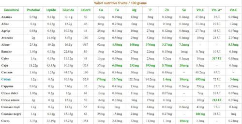 Valori nutritive fructe